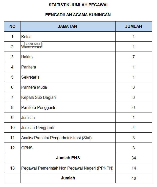 Statistik Pegawai Kuningan